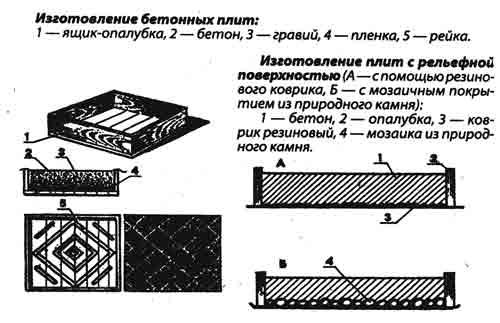 Изготовление бетонных плит