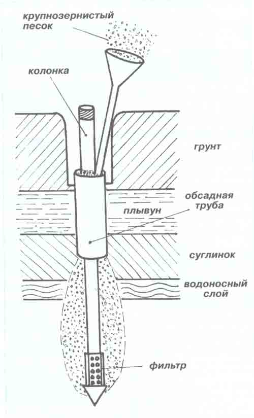 Добыча воды на участке