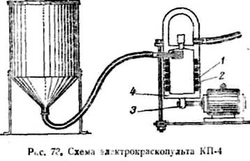 Схема электрокраскопульта