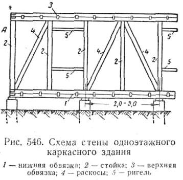 Схема стены каркасного здания