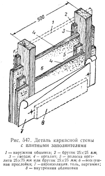 Каркасная стена в разрезе