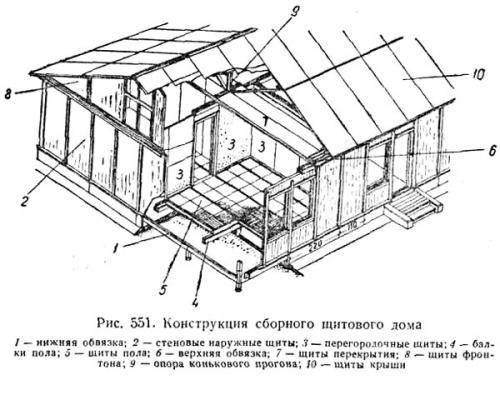 Конструкция сборного щитового дома