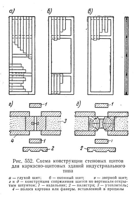 Конструкция стеновых щитов для каркасного дома