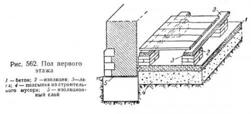 Конструкция пола первого этажа