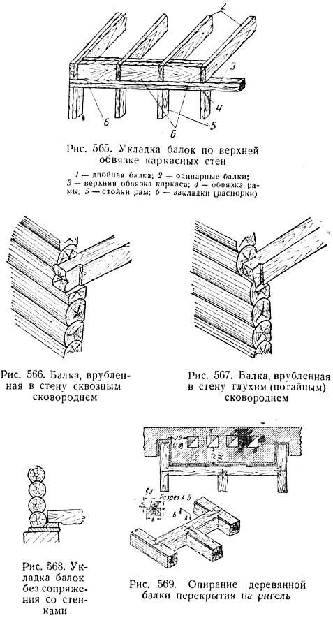 Соединения перекрытия и стен в деревянных домах