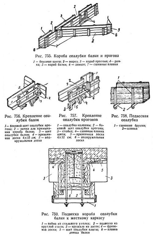 Короба и крепление опалубки перекрытия