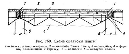 Схема опалубки плиты
