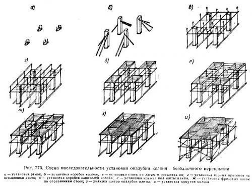 Установка опалубки колонн безбалочного перекрытия