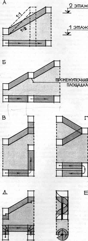 схема лестниц